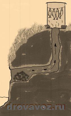 коптильня на даче в берегу реки
