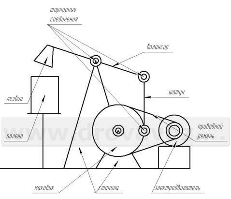 Конфигурация данного колуна