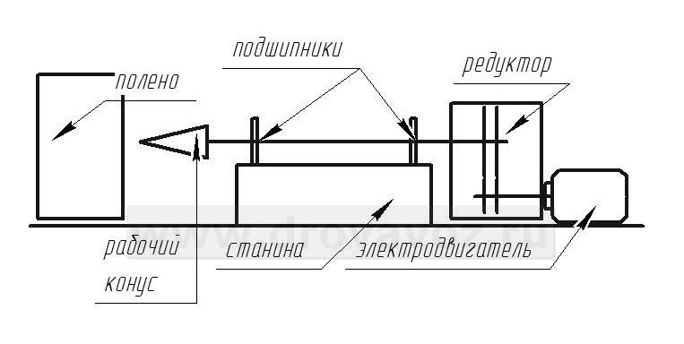 Дровокольные станки (дровоколы